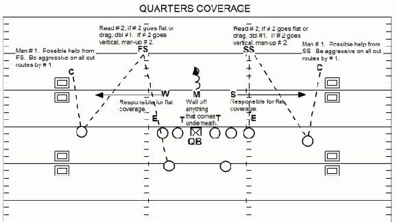 Quarters or Cover Four NFL defense