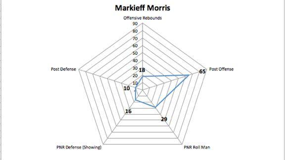 Morris Graph