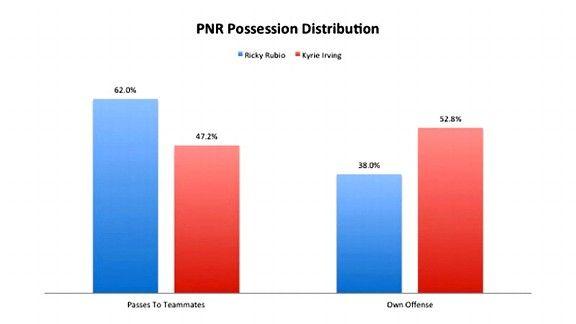 PNR Graph