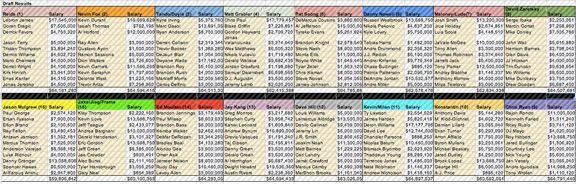 NBA Fantasy Draft Board