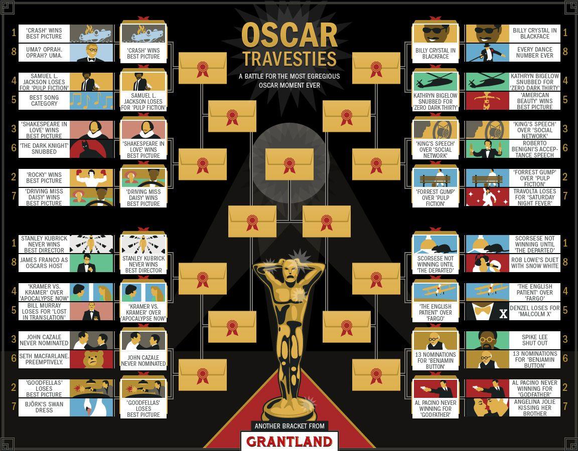 Oscar Travesties