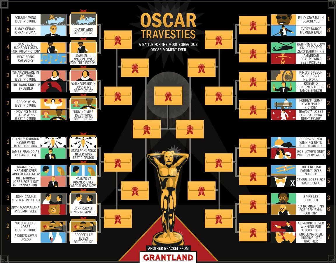 Oscar Travesties Bracket 1