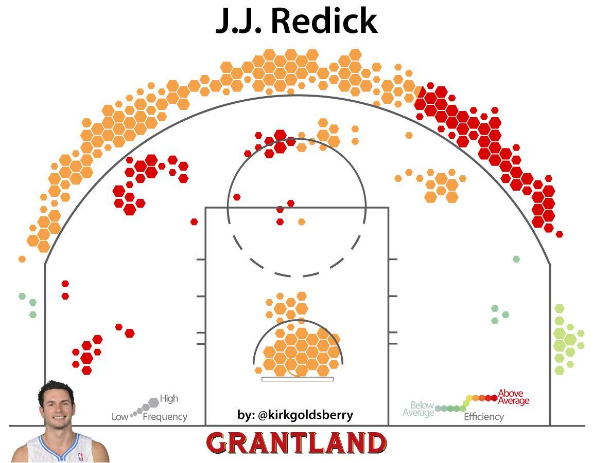 J.J. Redick