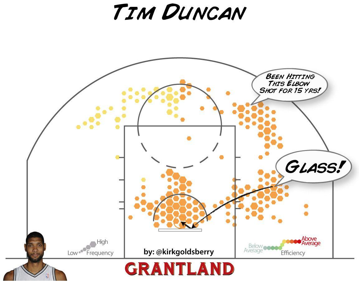 Tim Duncan CourtVision
