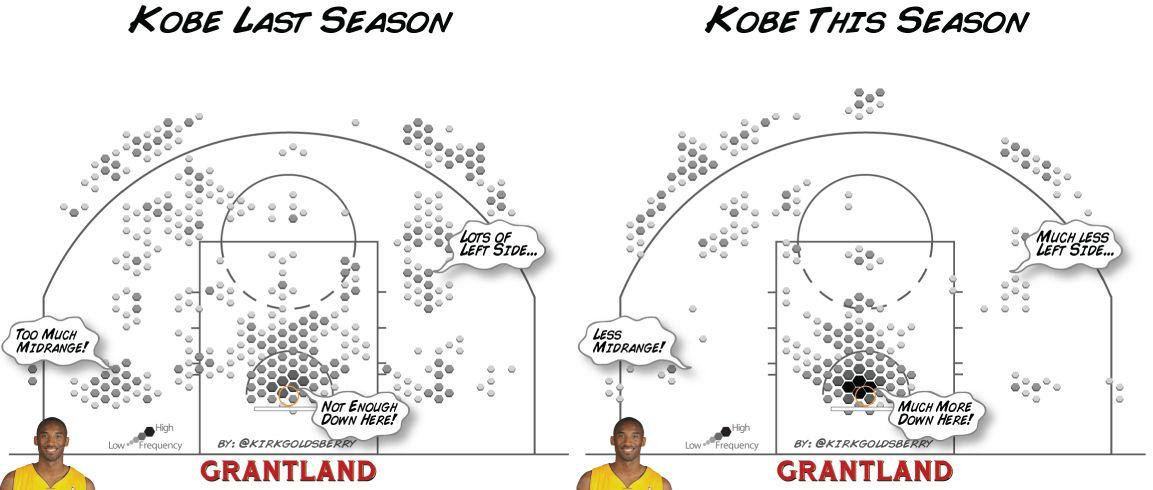 Kobe last season and this season