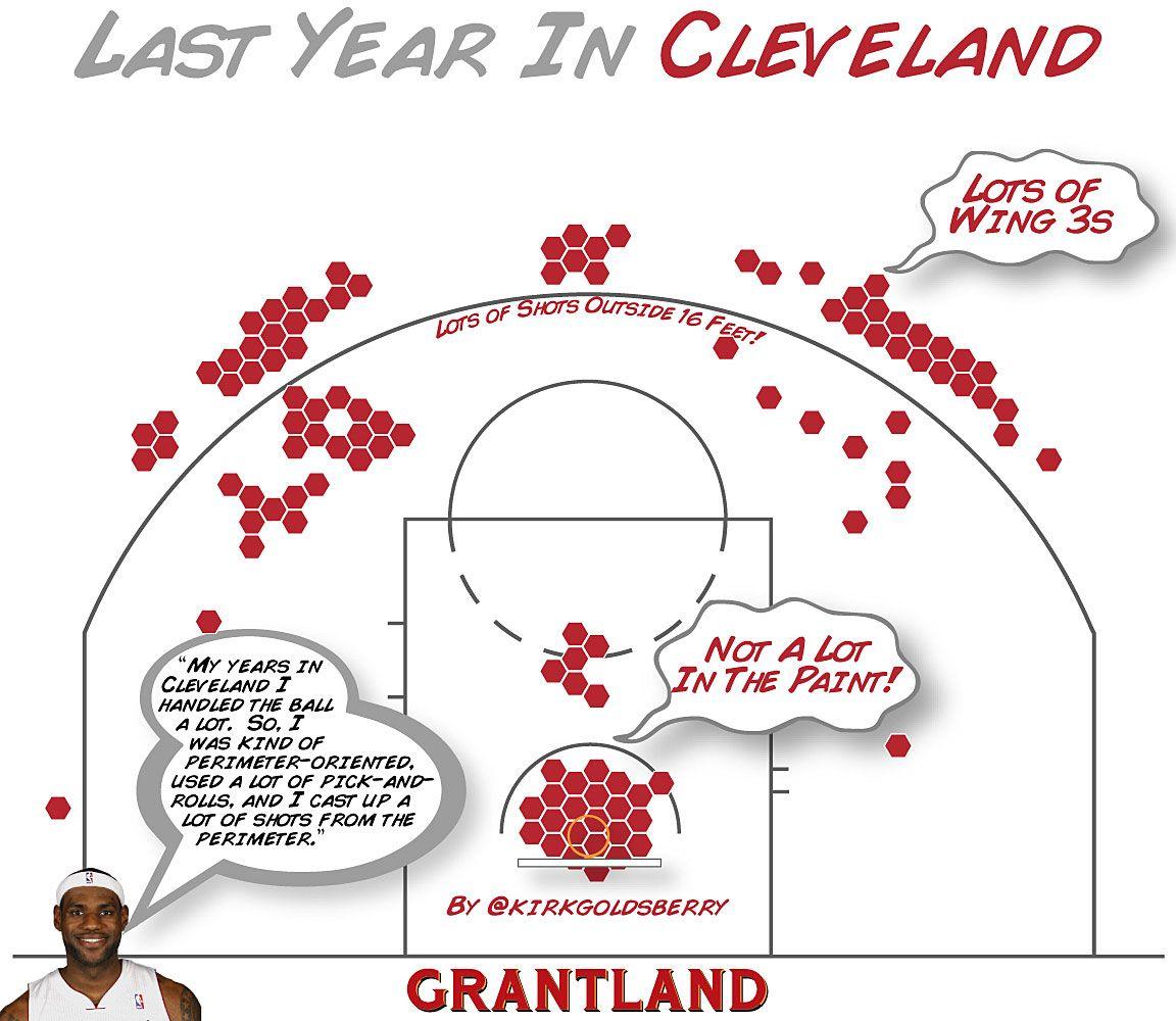 LeBron Last Year Cleveland - Kirk Goldsberry Illustration