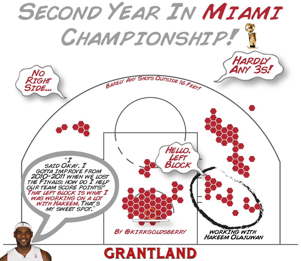 LeBron Second Year Miami - Kirk Goldsberry Illustration