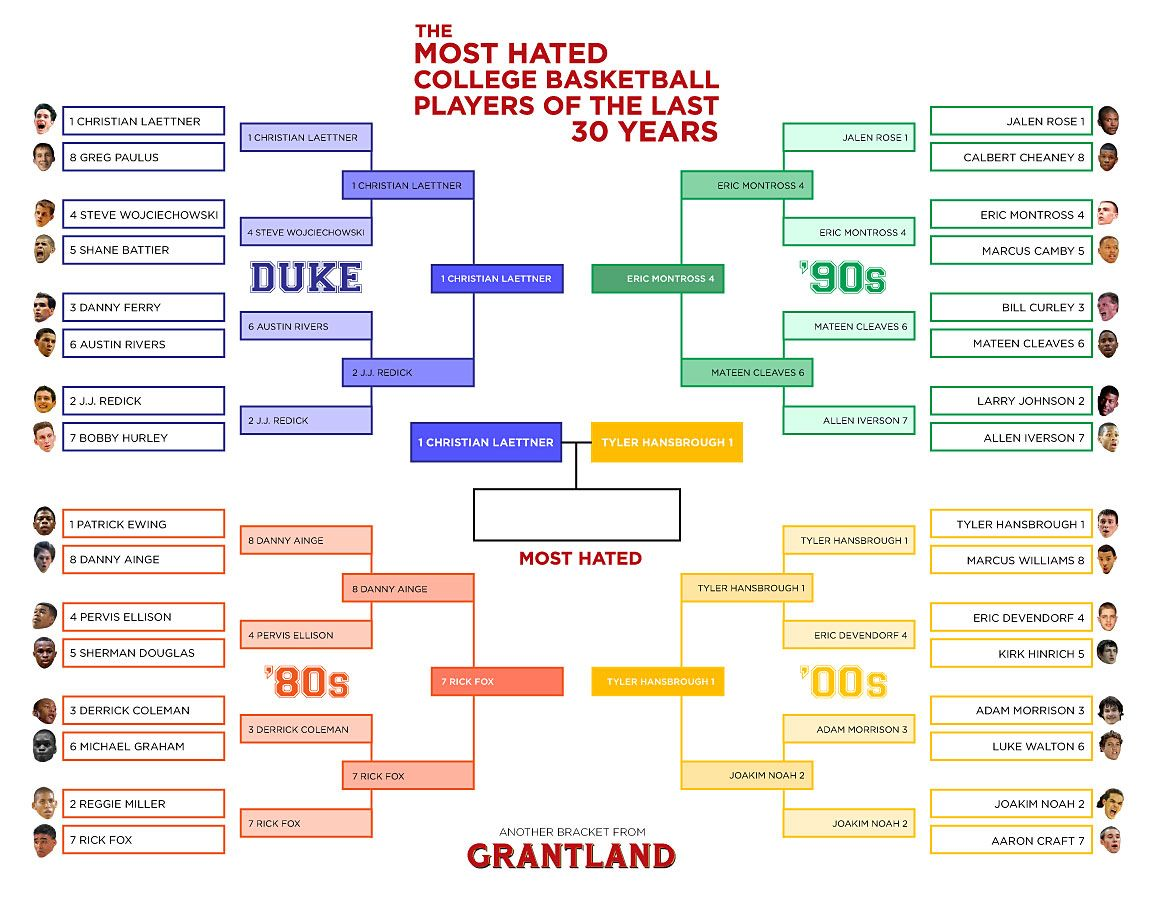 Hated College Basketball Players Bracket Final