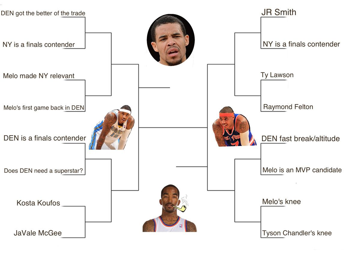 Knicks Nuggets