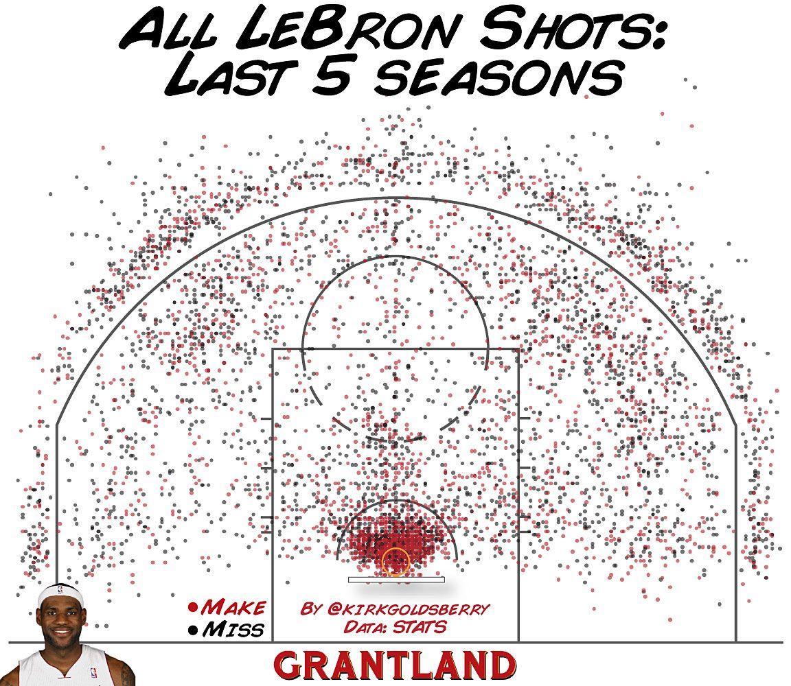 Kirk Goldsberry - All LeBron Shots
