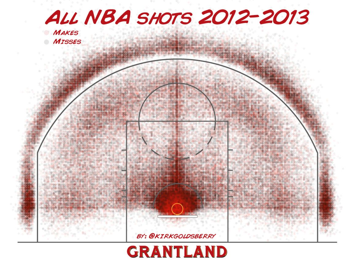 All NBA Kirk Goldsberry Shot Chart
