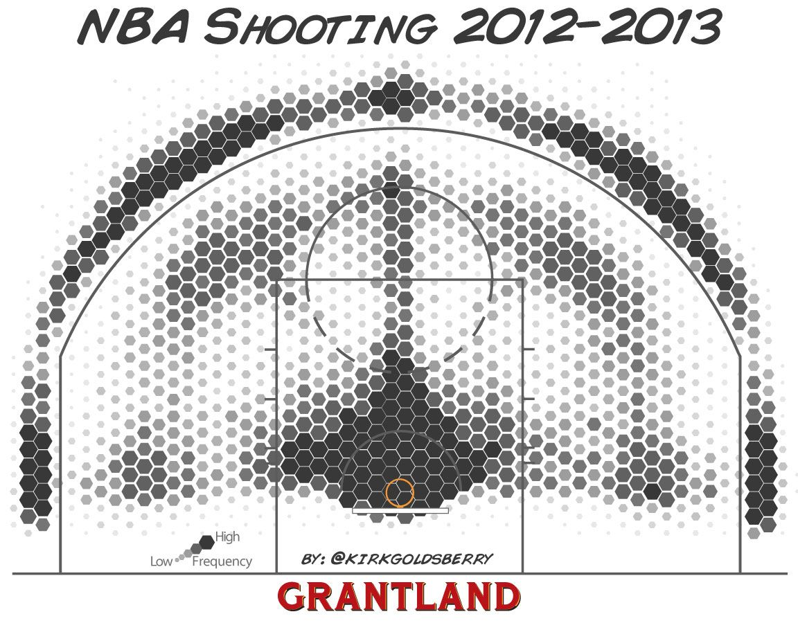 NBA Shooting 12-13 season - Kirk Goldsberry hex chart