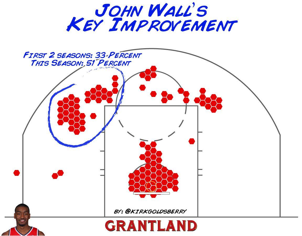Kirk Goldsberry chart - John Wall improvement in the key