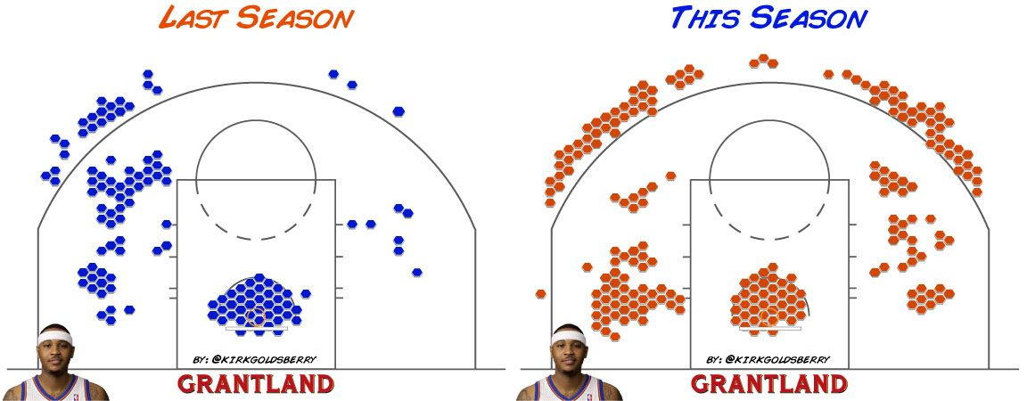 Carmelo Anthony Hex Comparison