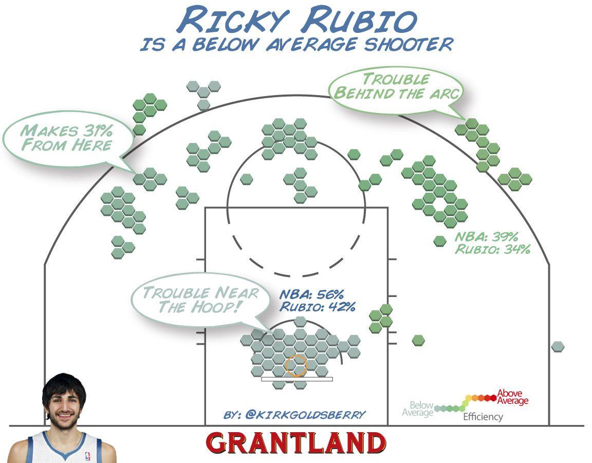 Ricky Rubio Shot Chart - Goldsberry