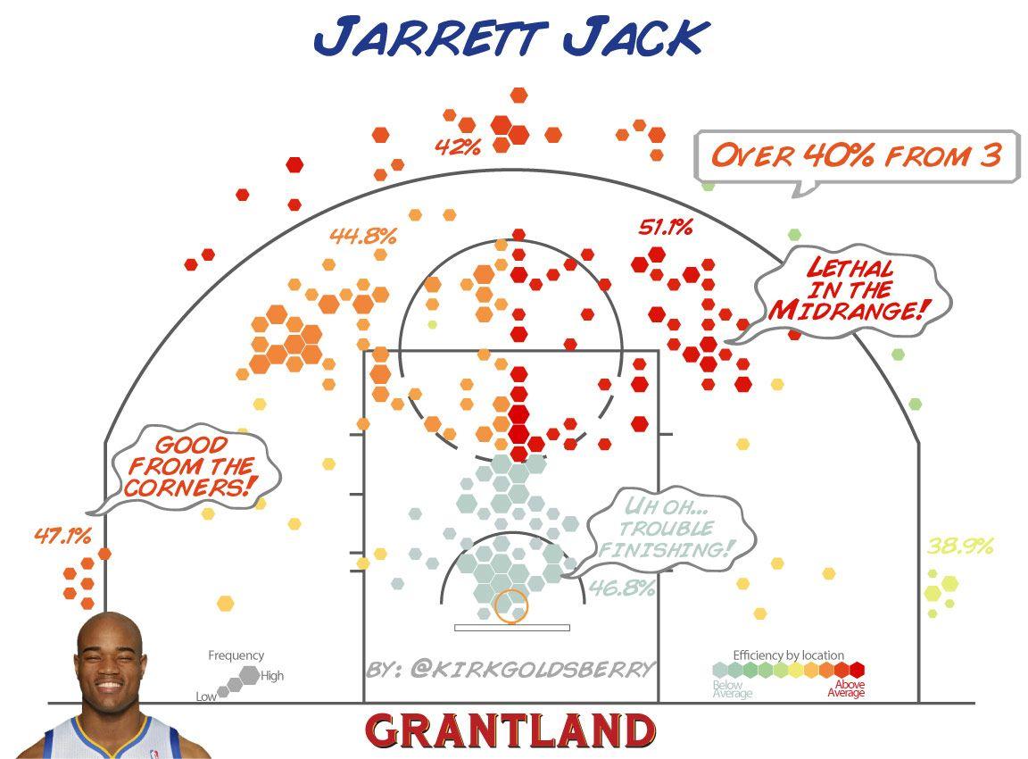Jarrett Jack chart