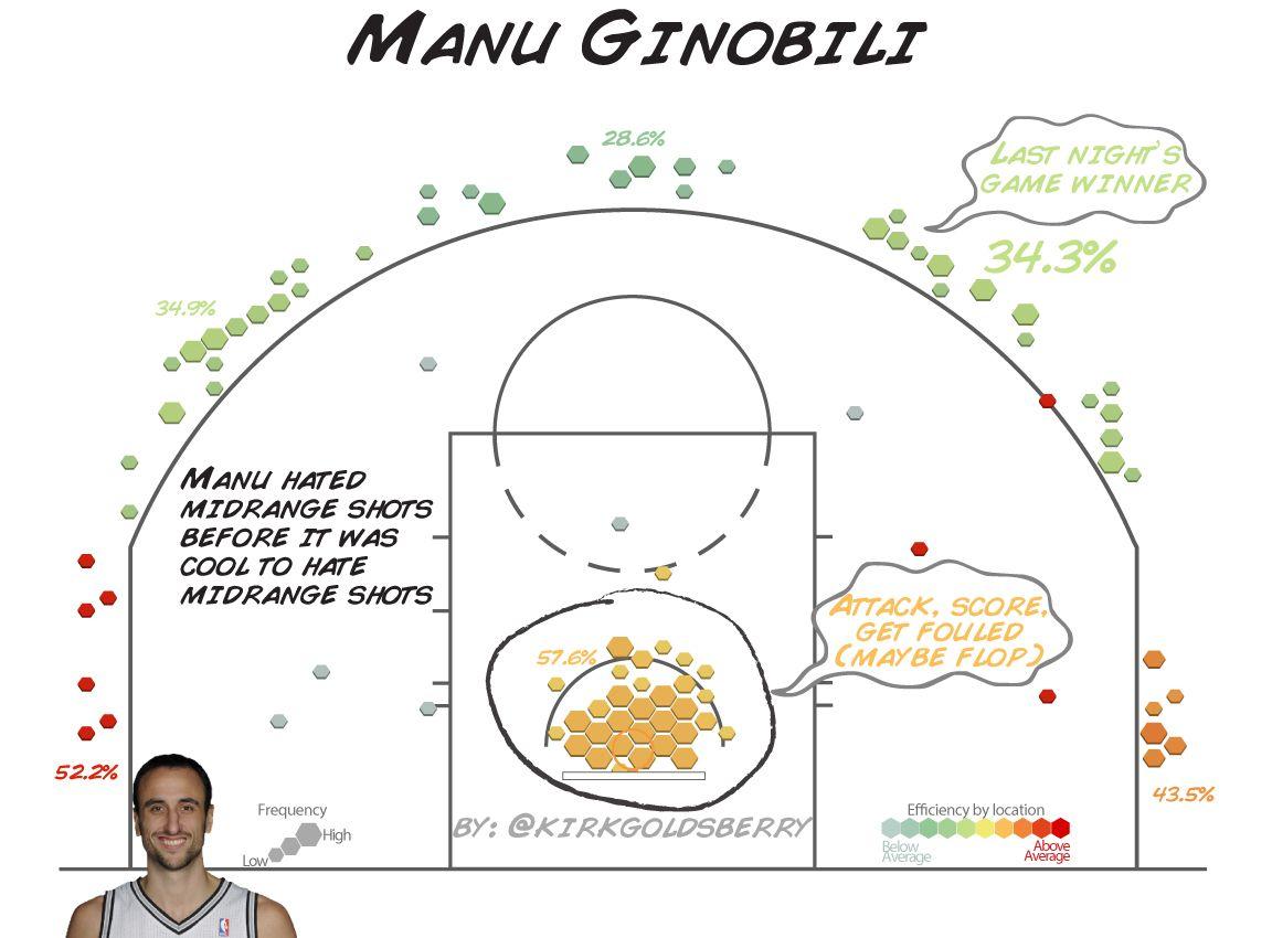 Ginobili Chart