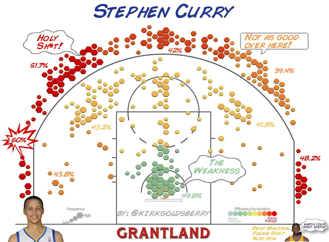 Stephen Curry Shot Chart - Kirk Goldsberry