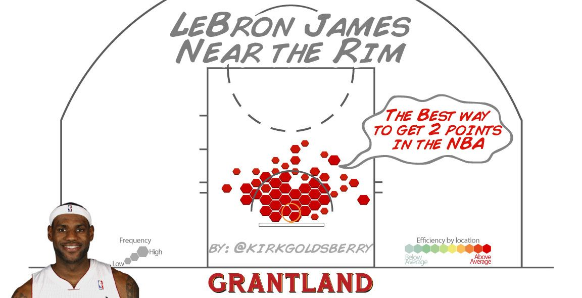 LeBron James Basket Protection - Kirk Goldsberry
