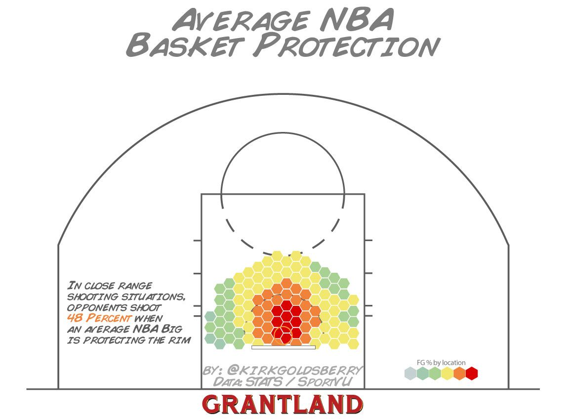 NBA Basket Protection, League Average