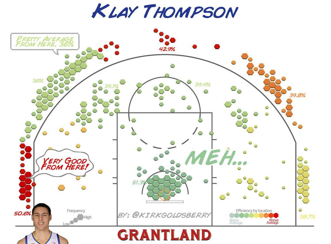 Klay Thompson Shot Chart - Kirk Goldsberry