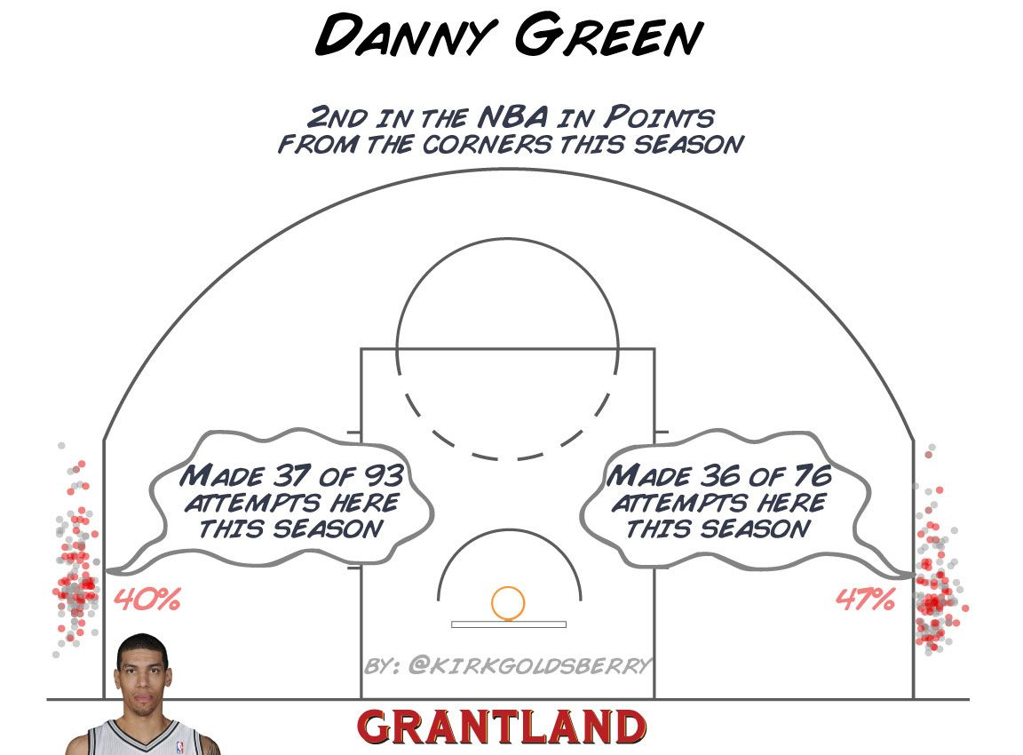 Danny Green Corner 3 - Kirk Goldsberry