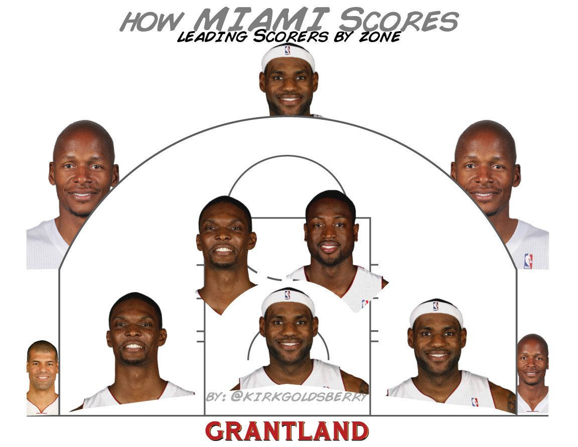 How Miami Scores - Kirk Goldsberry/Grantland