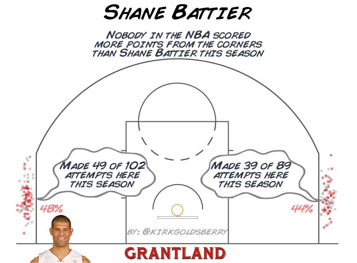 Shane Battier Corner 3 - Kirk Goldsberry