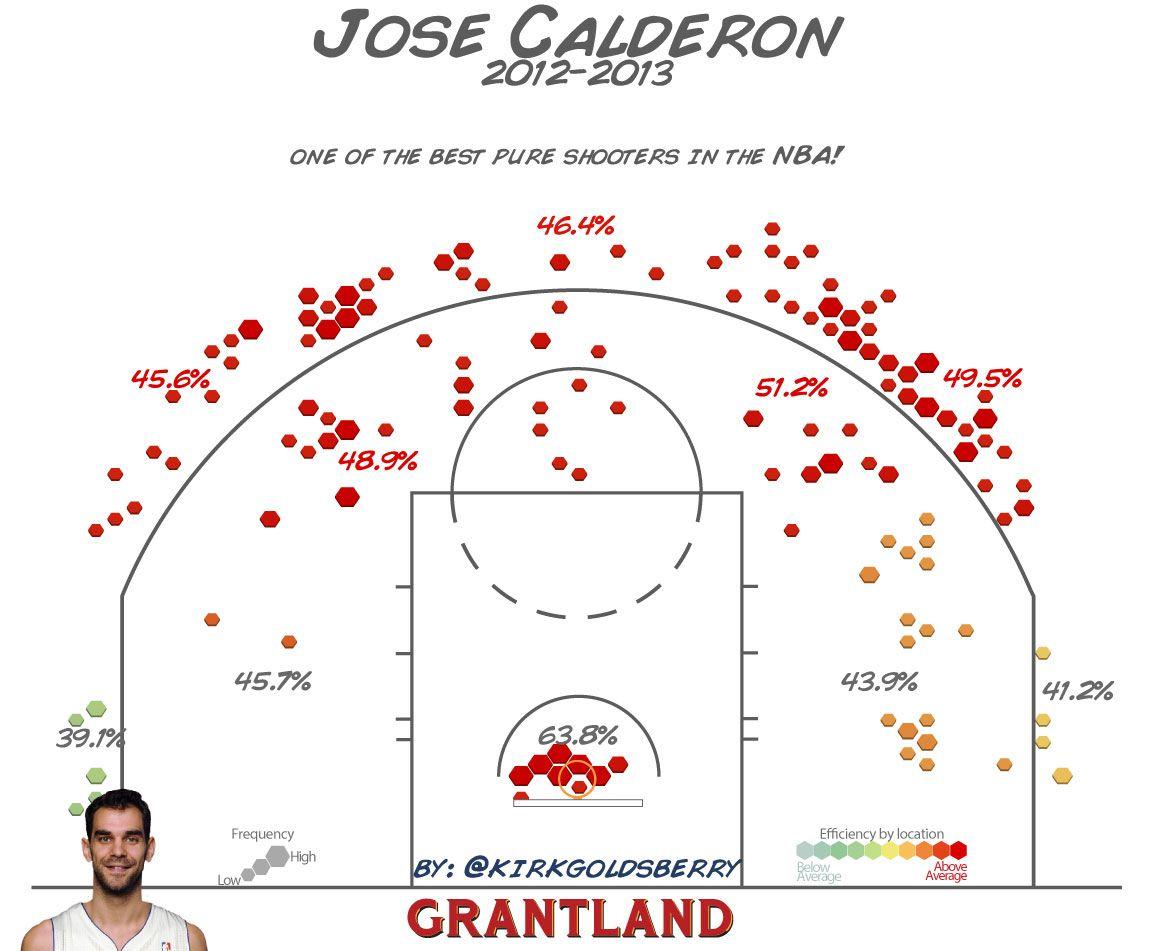 JoseCalderon