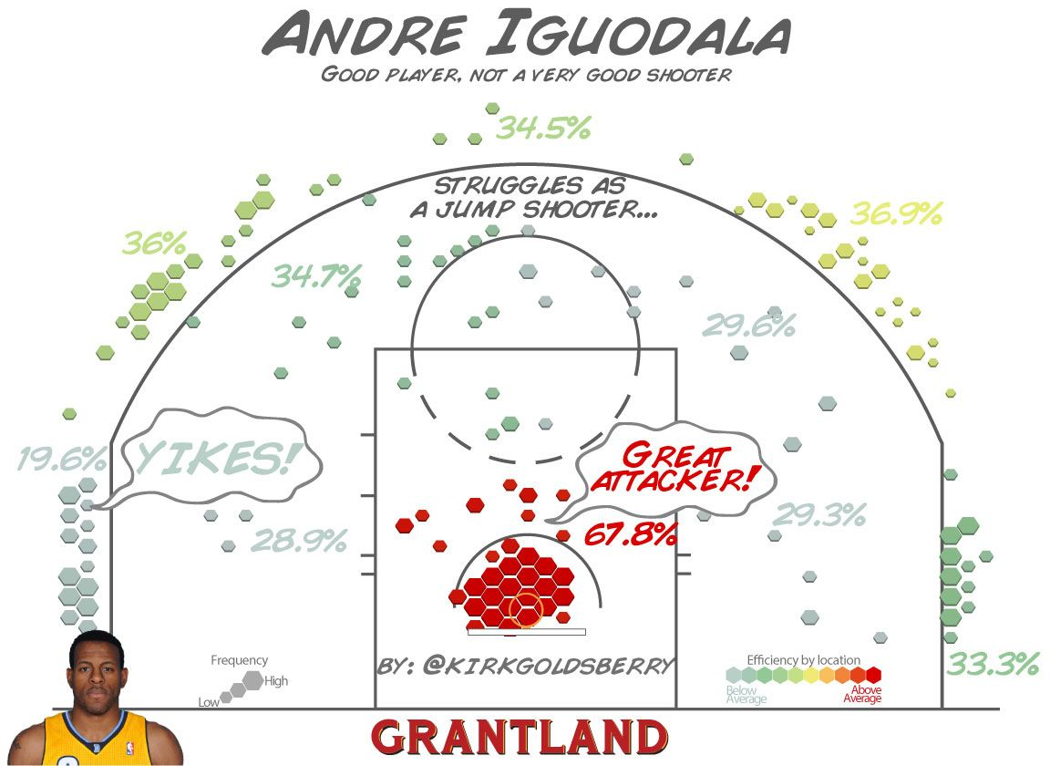 Andre Iguodala Shot Chart - Kirk Goldsberry/Grantland