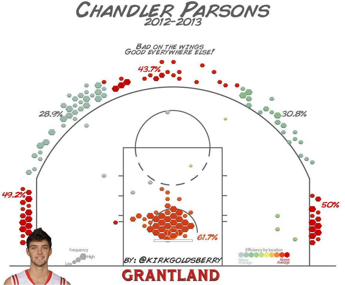 Chandler Parsons Shot Chart - Kirk Goldsberry/Grantland