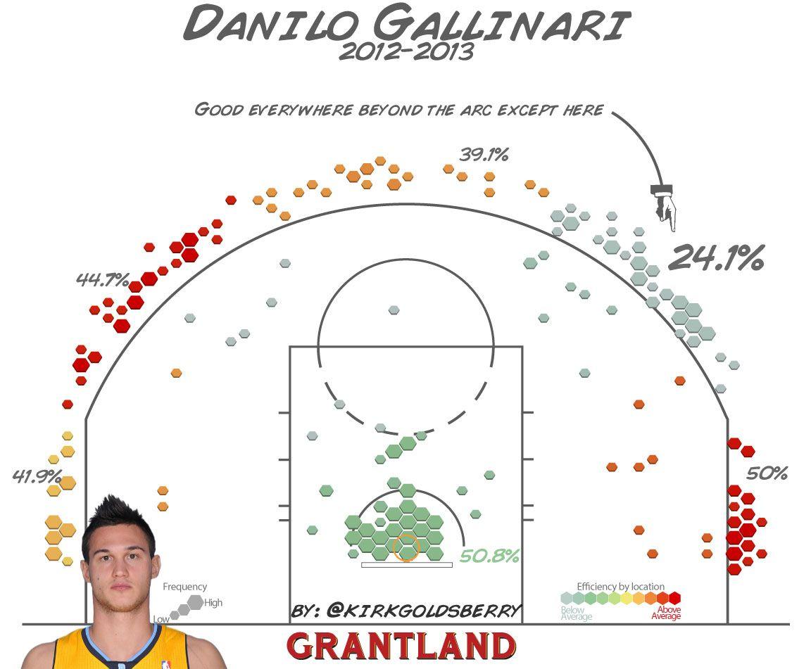 Danilo Gallinari - Kirk Goldsberry/Grantland