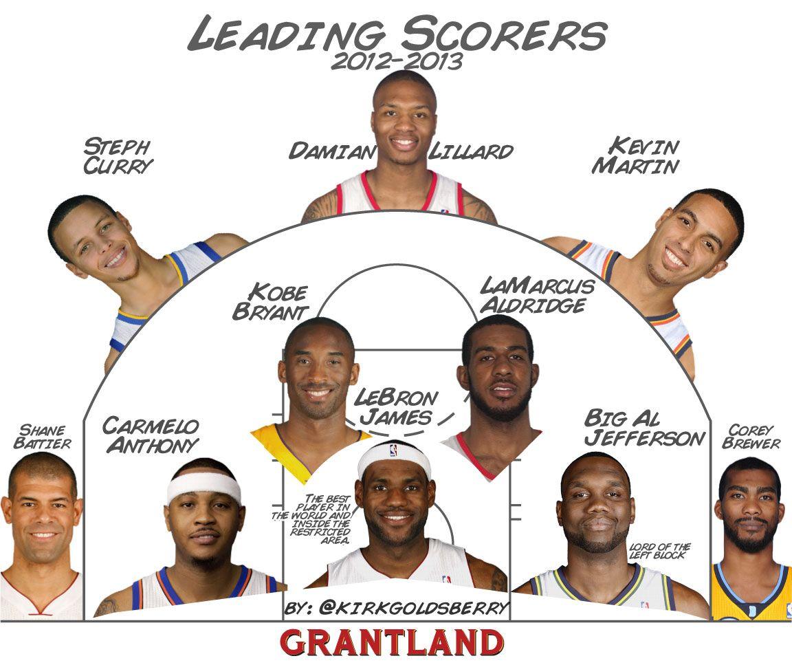 NBA Leading Scorers - Goldsberry