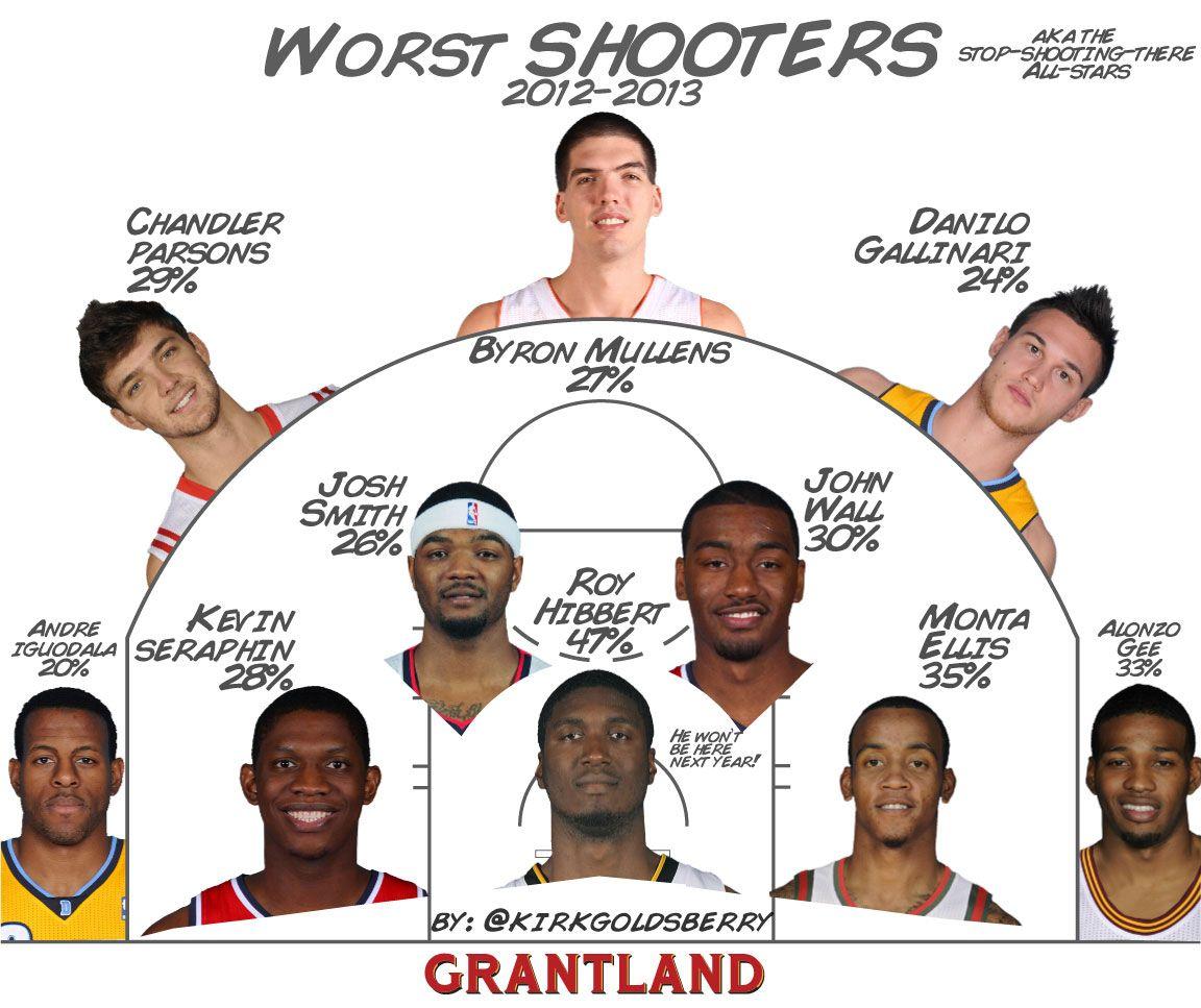 NBA Worst Shooters - Kirk Goldsberry/Grantland