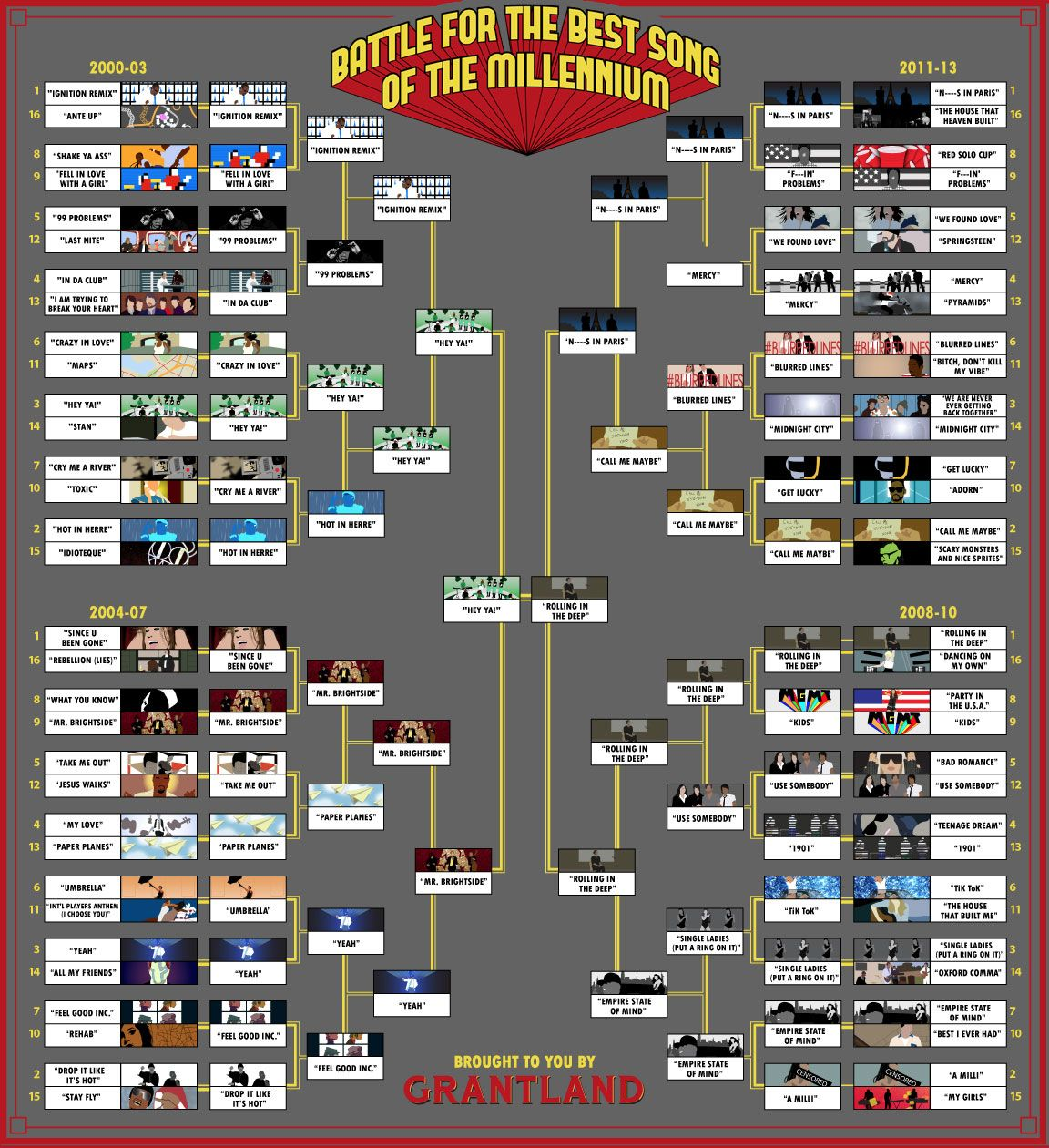 Grantland Bracket Finals - COURTESY OF MIKE MCGRATH JR
