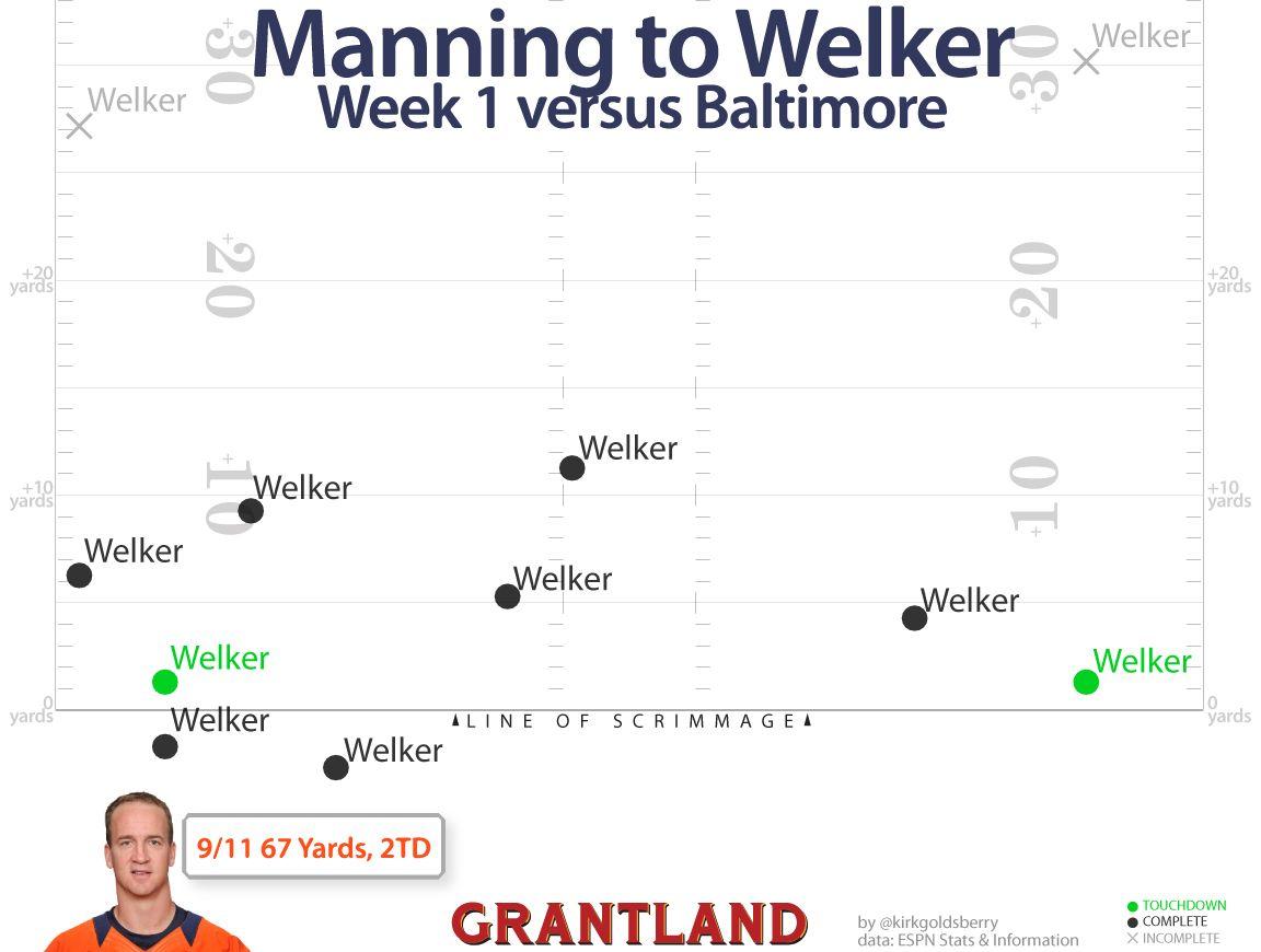Peyton to Welker