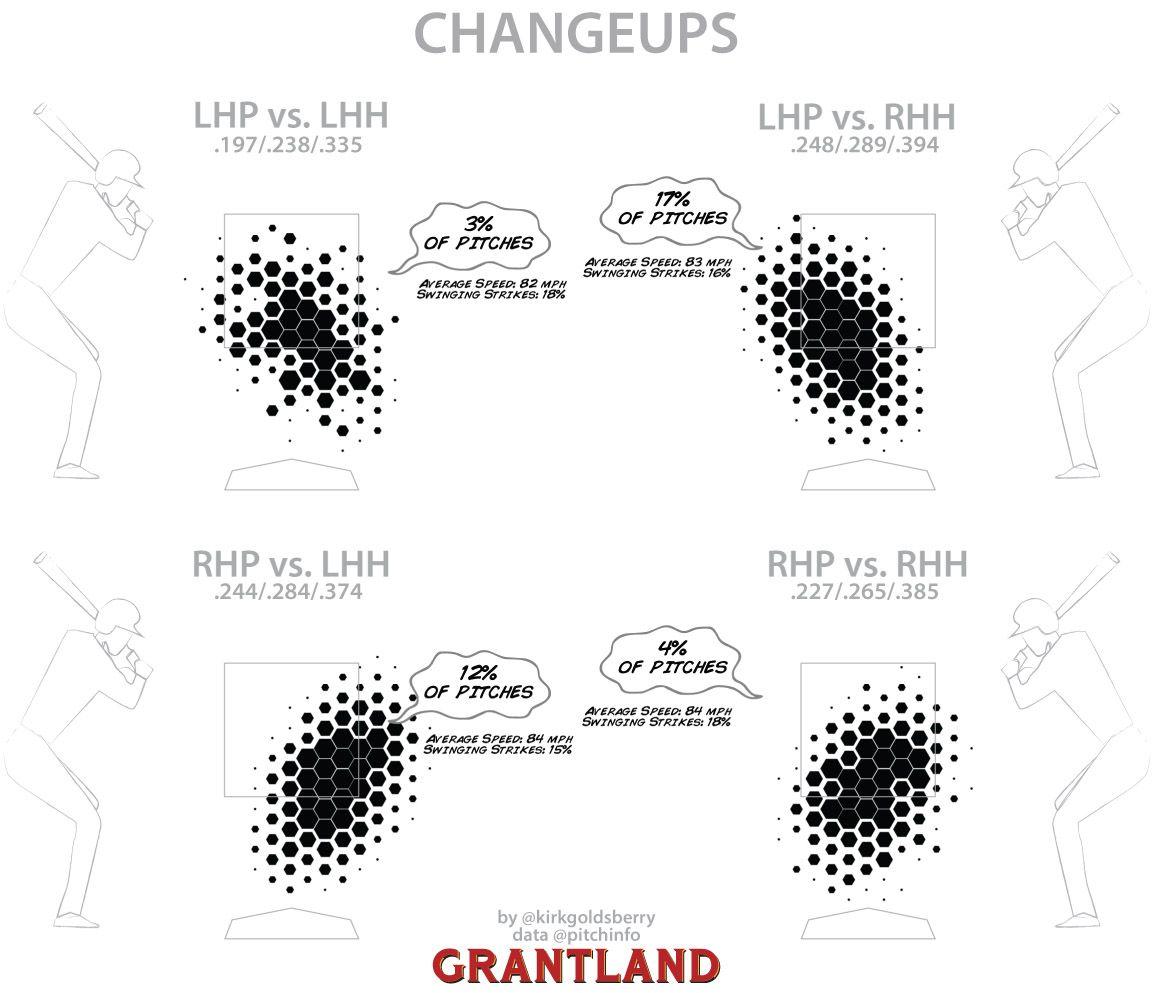 Changeup chart