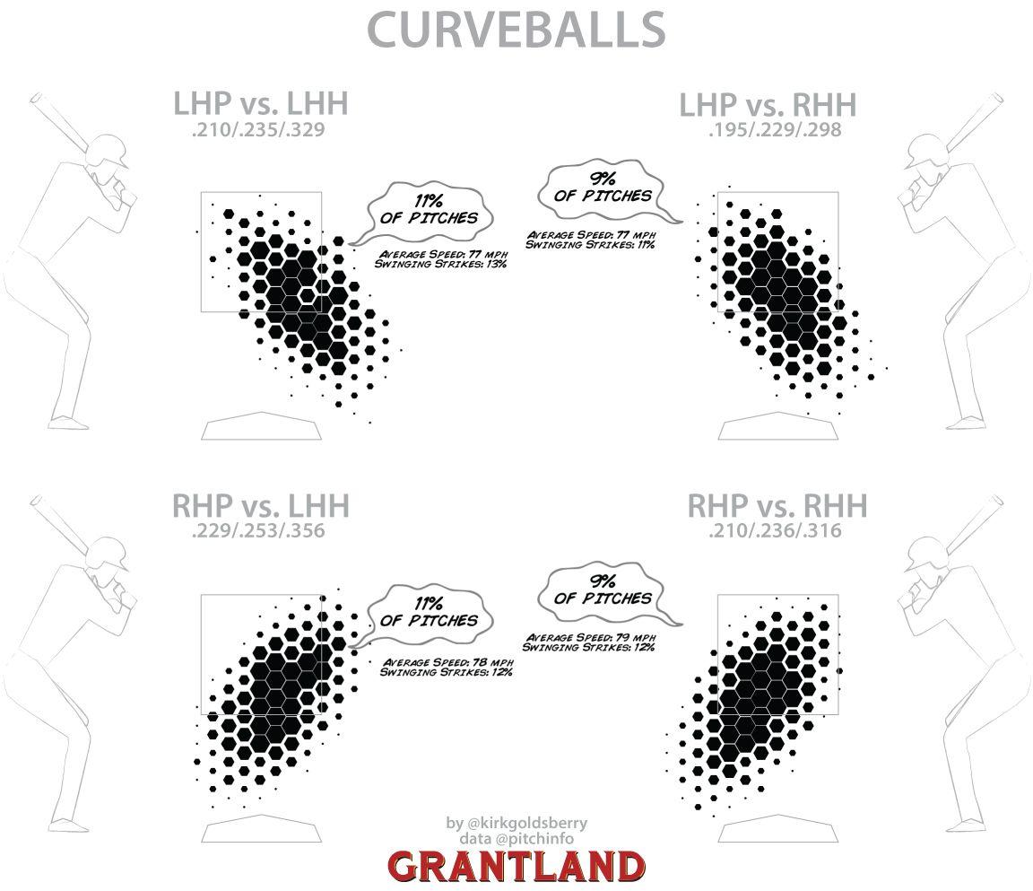 Curveball chart