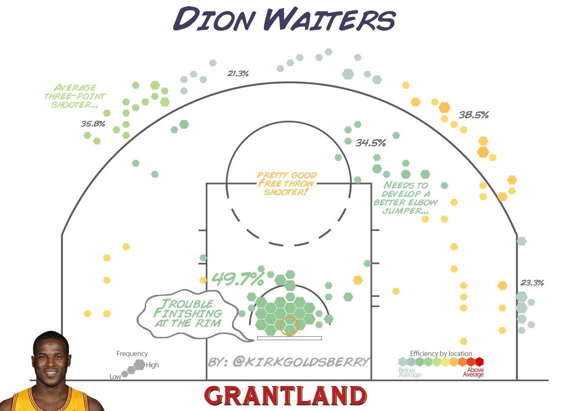 Dion Waiters