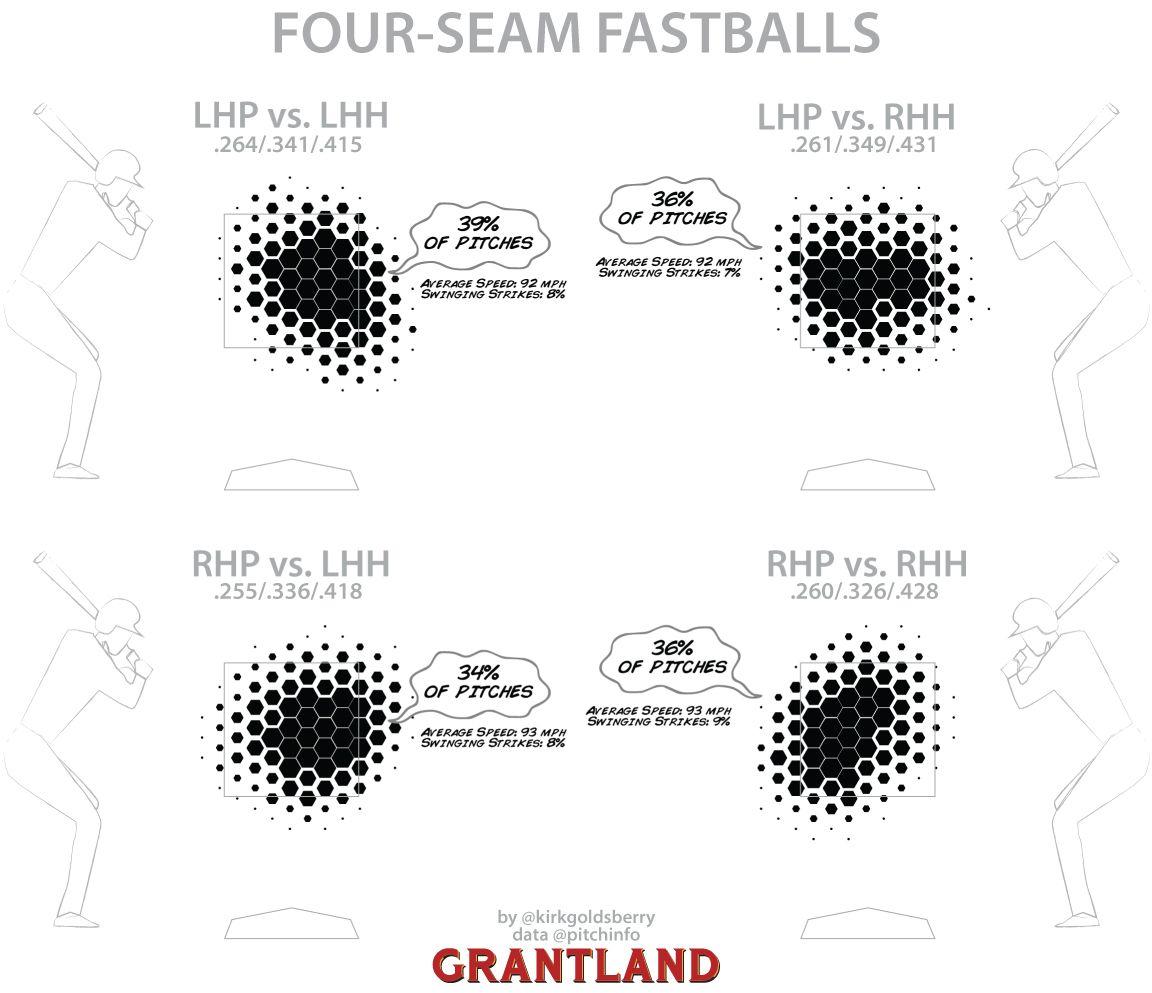 Fourseam chart