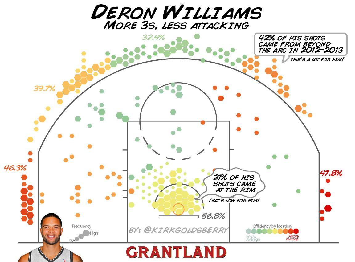Deron Williams Shot Chart - Kirk Goldsberry/Grantland