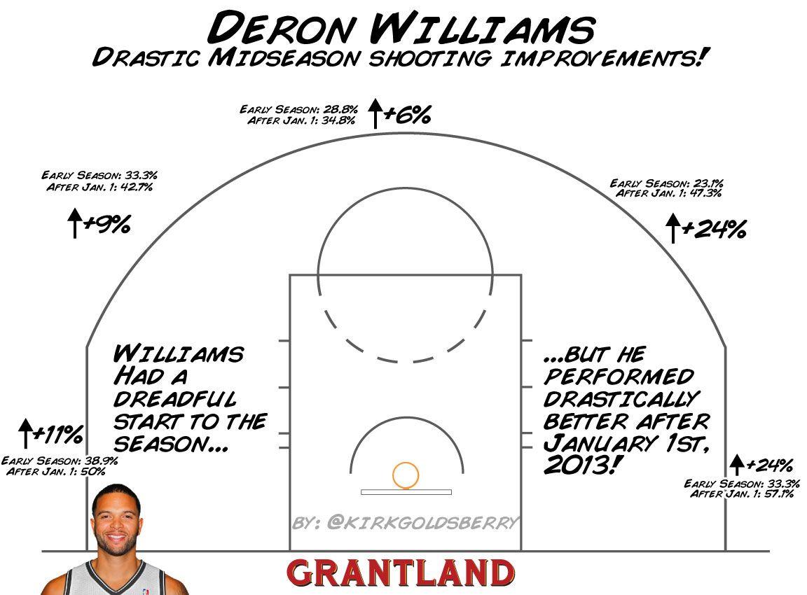 Deron Williams Improvement - Kirk Goldsberry/Grantland