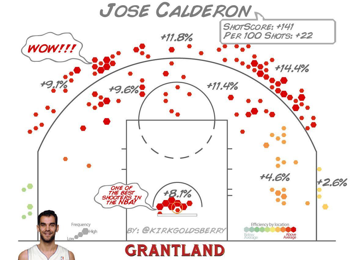 Jose Calderon ShotScore - Kirk Goldsberry/Grantland