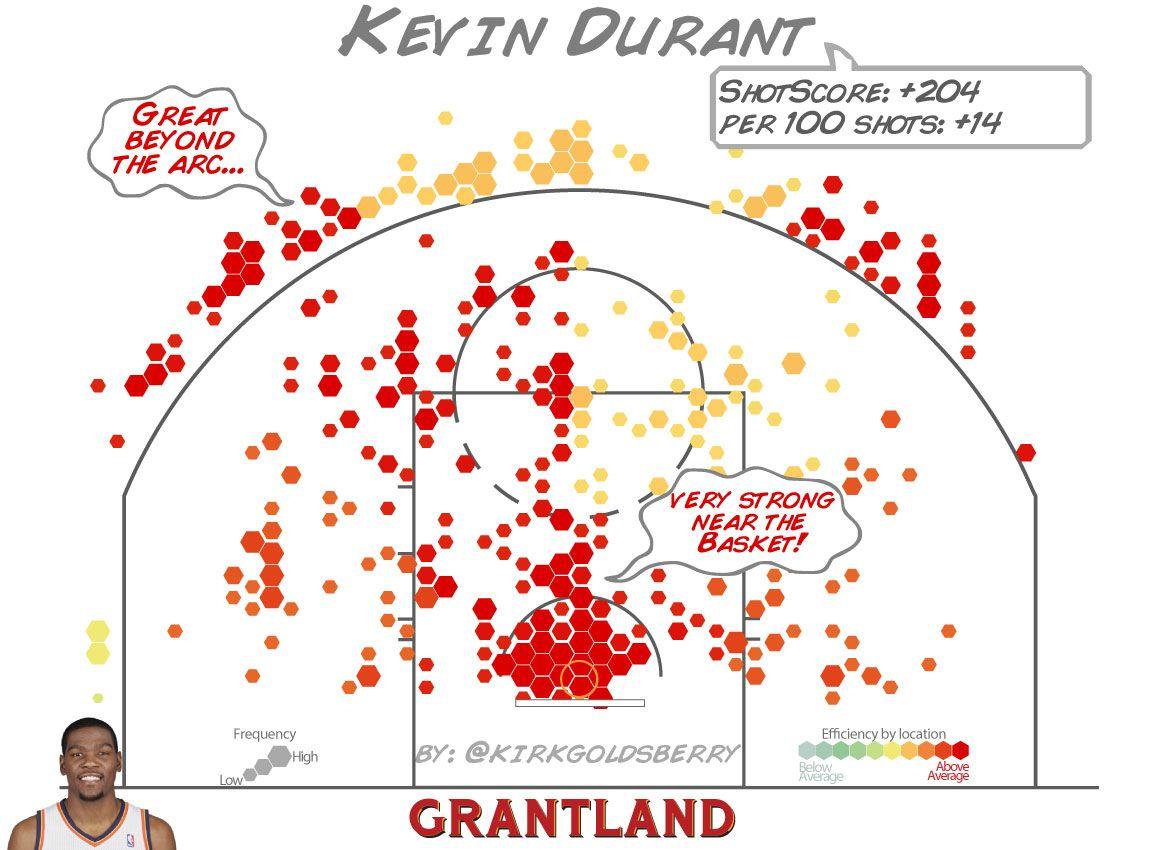 Kevin Durant ShotScore - Kirk Goldsberry/Grantland