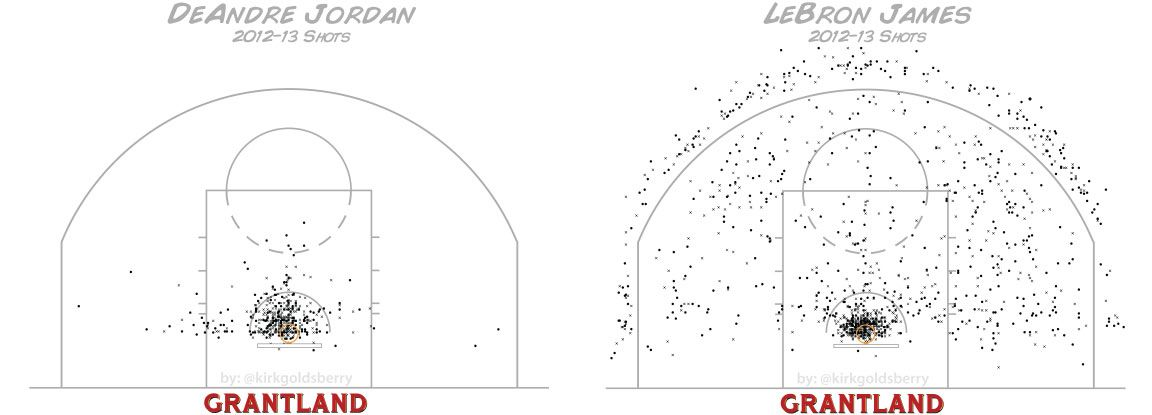 LeBron James vs. DeAndre Jordan Shot Chart 2012-13 - Kirk Goldsberry/Grantland