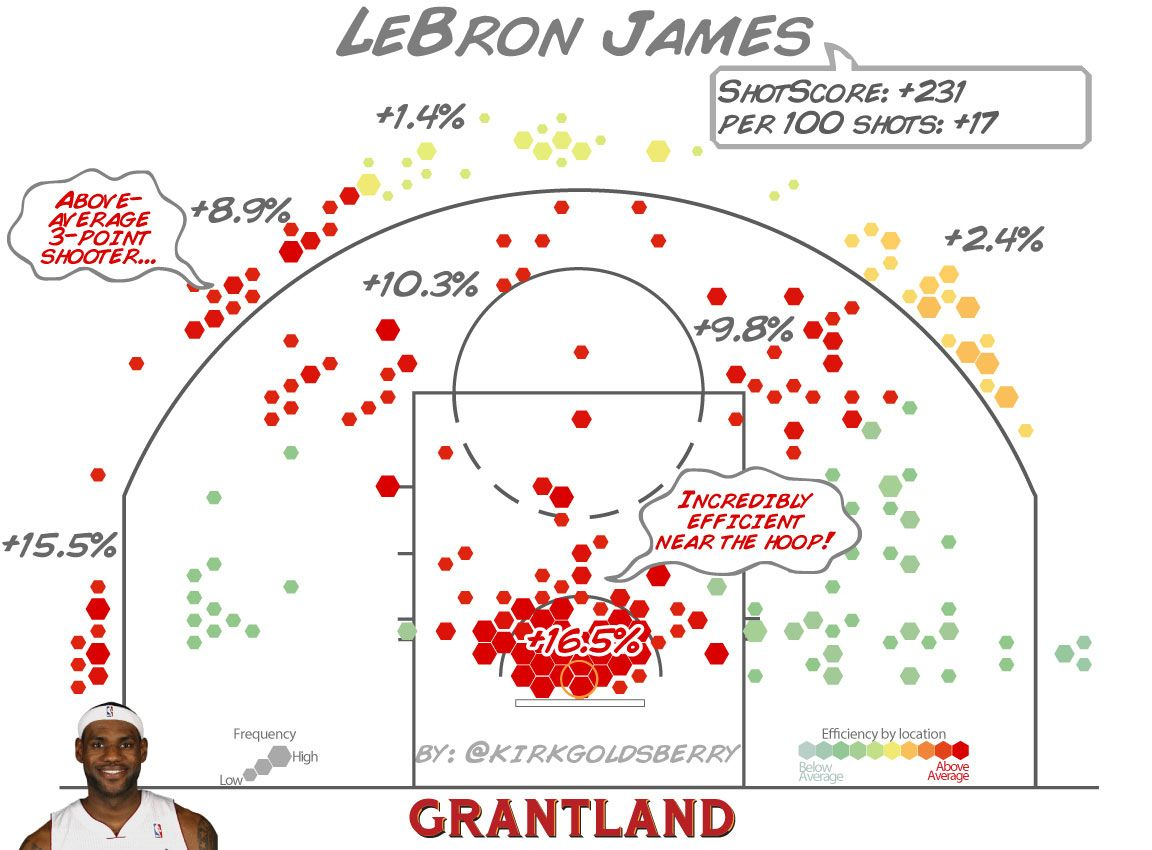 LeBron James Shot Chart - Kirk Goldsberry/Grantland