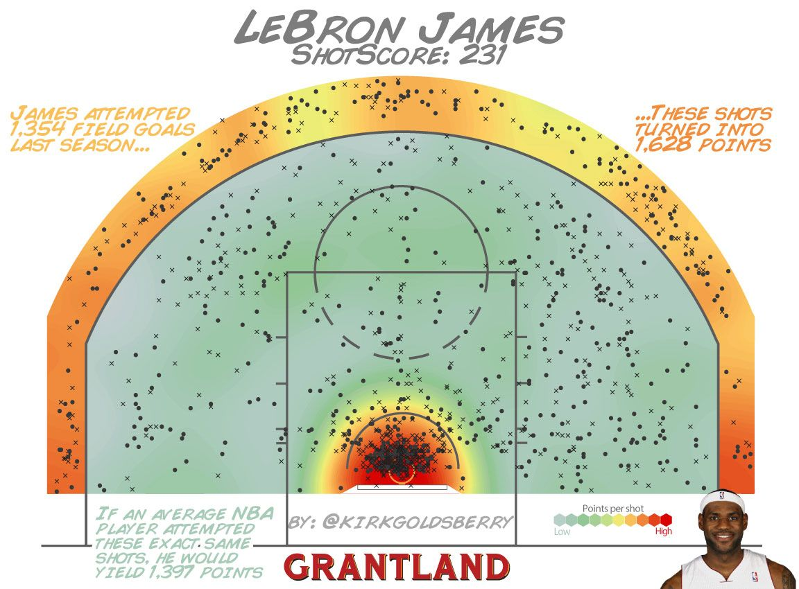 LeBron James ShotScore - Kirk Goldsberry/Grantland
