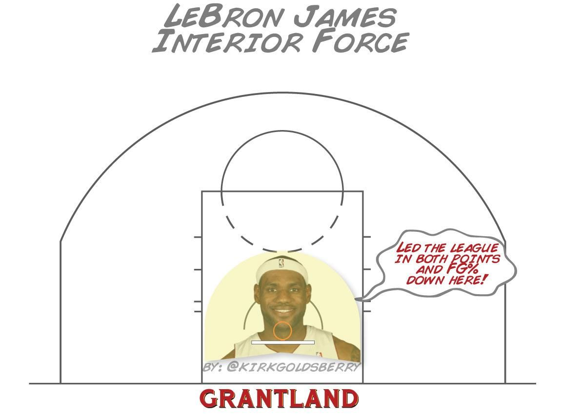 LeBron James Interior Force - Kirk Goldsberry/Grantland