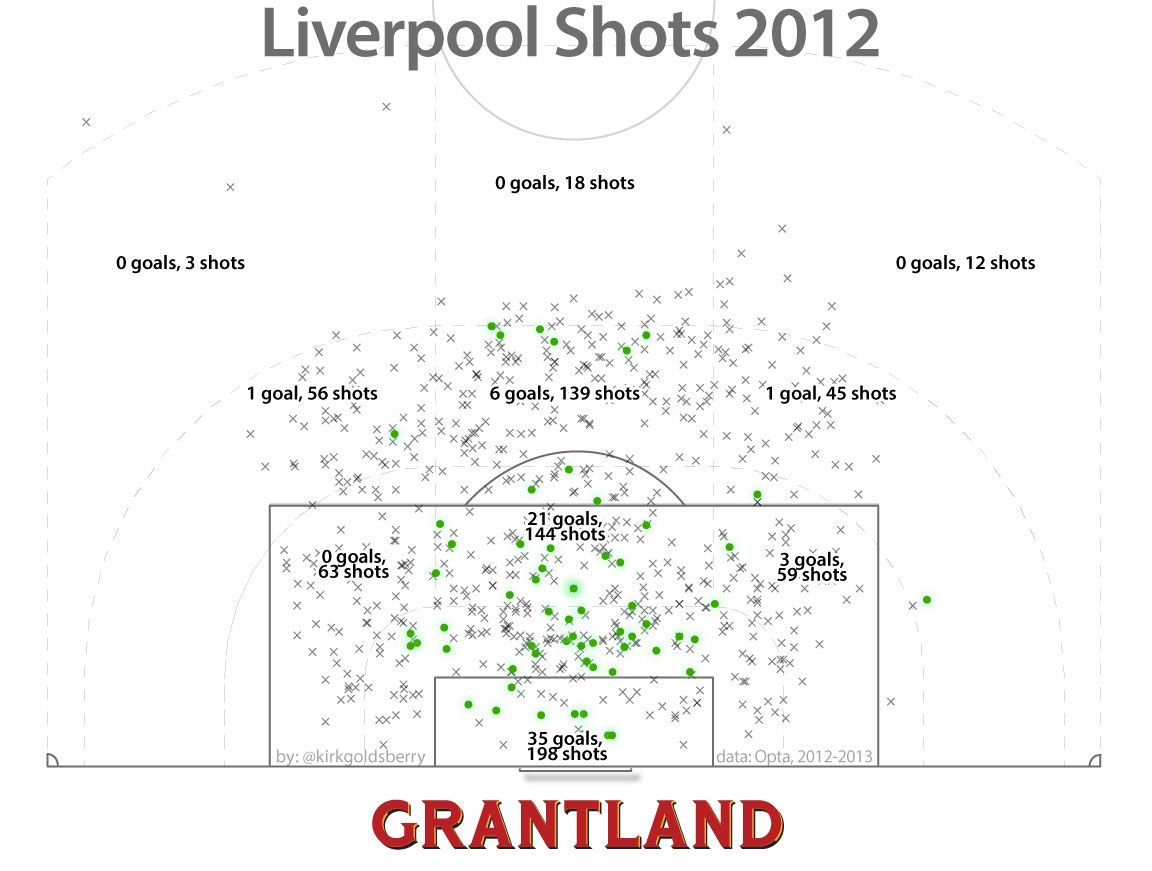 Liverpool Shots 2012 - Kirk Goldsberry/Grantland