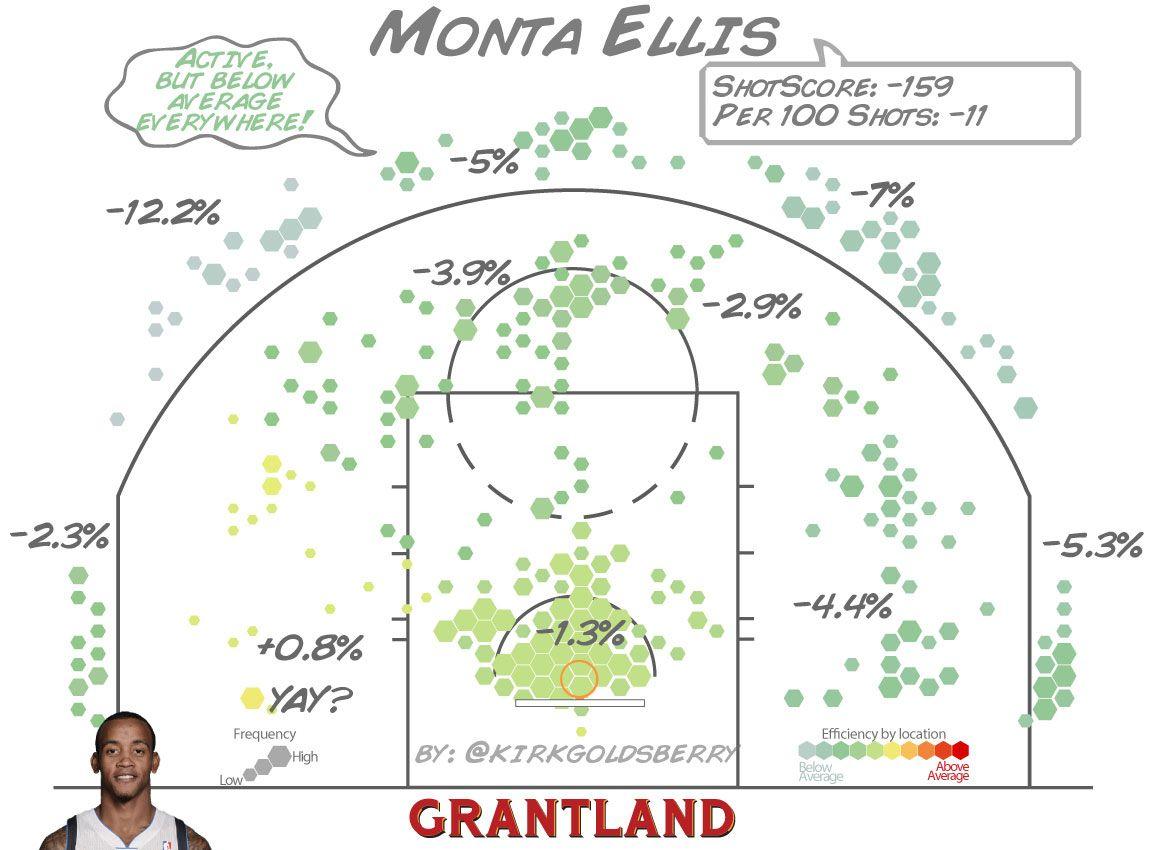 Monta Ellis ShotScore - Kirk Goldsberry/Grantland